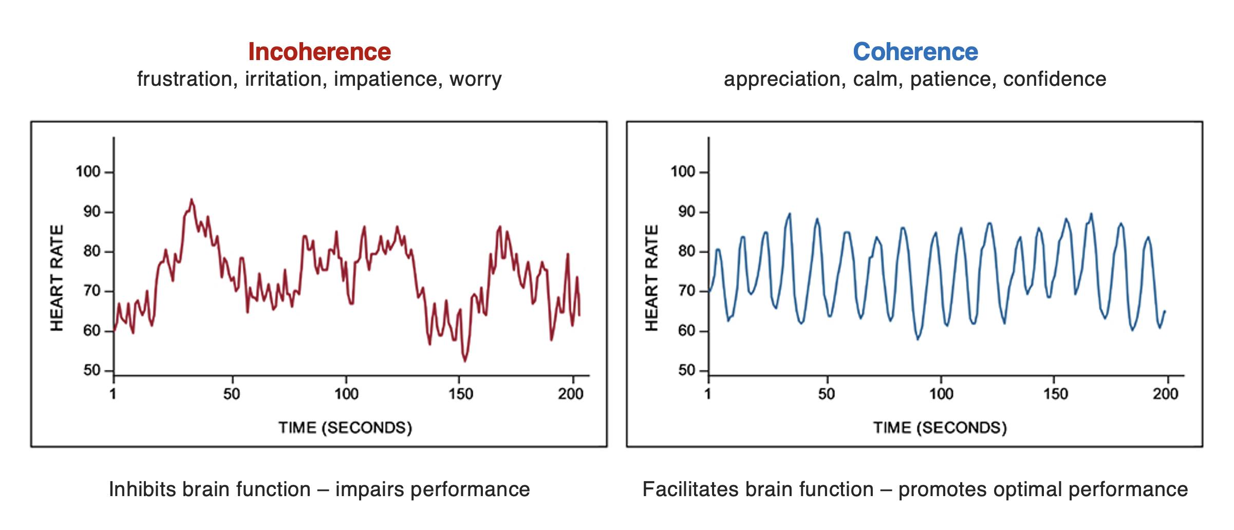 Benefits of a coherent heart rhythm